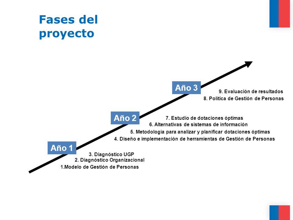 Fases del proyecto Año 1 1.Modelo de Gestión de Personas 2. Diagnóstico Organizacional 3. Diagnóstico UGP Año 2 4. Diseño e implementación de herramie