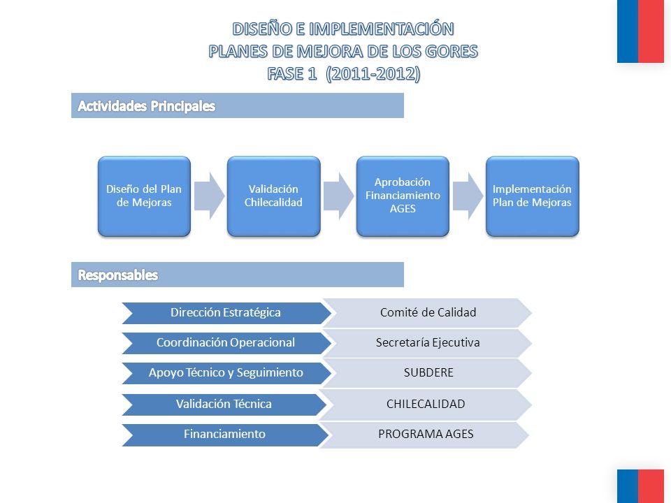 Diseño del Plan de Mejoras Validación Chilecalidad Aprobación Financiamiento AGES Implementación Plan de Mejoras Dirección Estratégica Comité de Calidad Coordinación Operacional Secretaría Ejecutiva Apoyo Técnico y Seguimiento SUBDERE Validación Técnica CHILECALIDAD Financiamiento PROGRAMA AGES