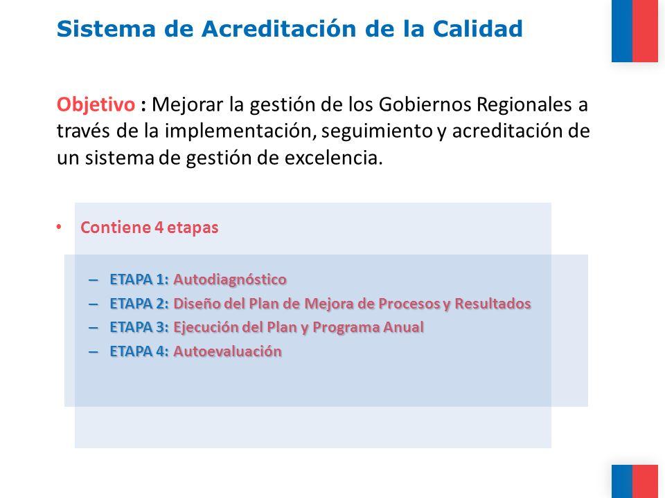 Sistema de Acreditación de la Calidad Contiene 4 etapas – ETAPA 1: Autodiagnóstico – ETAPA 2: Diseño del Plan de Mejora de Procesos y Resultados – ETAPA 3: Ejecución del Plan y Programa Anual – ETAPA 4: Autoevaluación Objetivo : Mejorar la gestión de los Gobiernos Regionales a través de la implementación, seguimiento y acreditación de un sistema de gestión de excelencia.