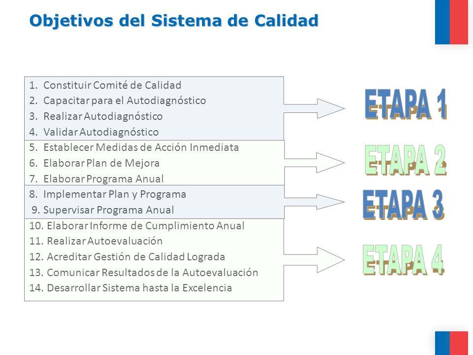 Objetivos del Sistema de Calidad 1. Constituir Comité de Calidad 2. Capacitar para el Autodiagnóstico 3. Realizar Autodiagnóstico 4. Validar Autodiagn