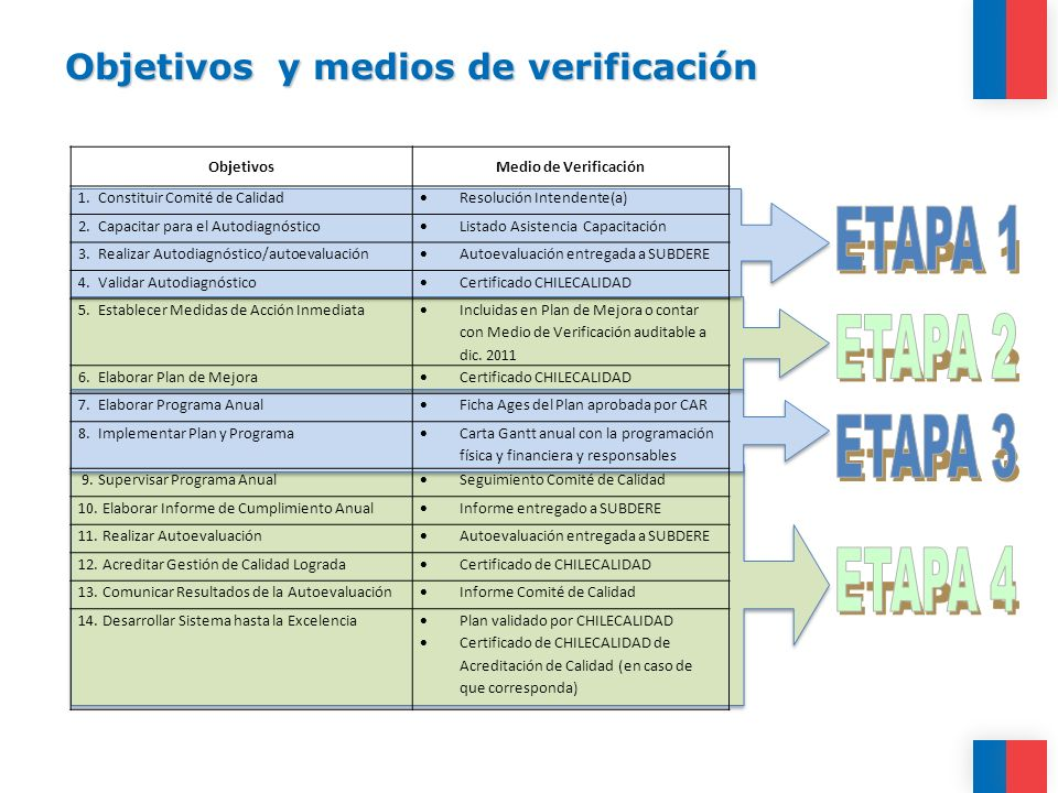 Objetivos y medios de verificación ObjetivosMedio de Verificación 1. Constituir Comité de Calidad Resolución Intendente(a) 2. Capacitar para el Autodi