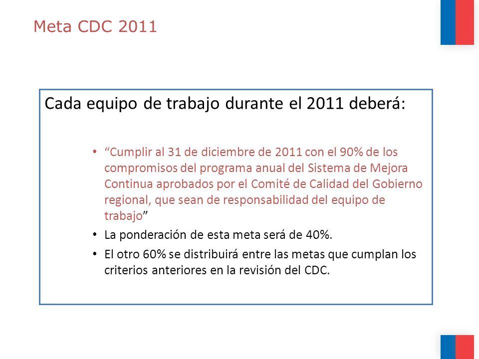 Meta CDC 2011 Cada equipo de trabajo durante el 2011 deberá: Cumplir al 31 de diciembre de 2011 con el 90% de los compromisos del programa anual del Sistema de Mejora Continua aprobados por el Comité de Calidad del Gobierno regional, que sean de responsabilidad del equipo de trabajo La ponderación de esta meta será de 40%.