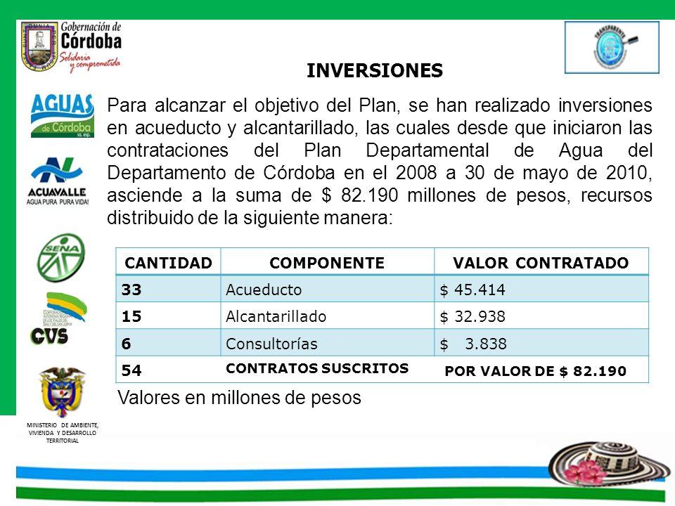 MINISTERIO DE AMBIENTE, VIVIENDA Y DESARROLLO TERRITORIAL Para alcanzar el objetivo del Plan, se han realizado inversiones en acueducto y alcantarilla