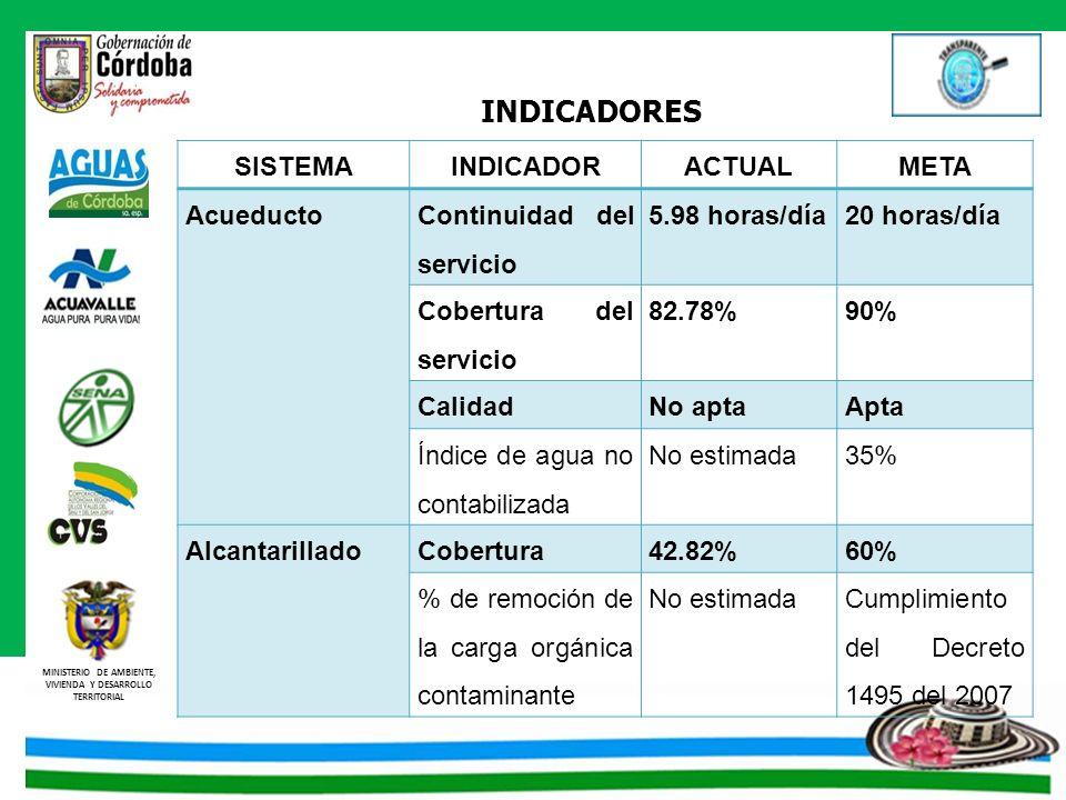 MINISTERIO DE AMBIENTE, VIVIENDA Y DESARROLLO TERRITORIAL SISTEMAINDICADORACTUALMETA Acueducto Continuidad del servicio 5.98 horas/día20 horas/día Cob