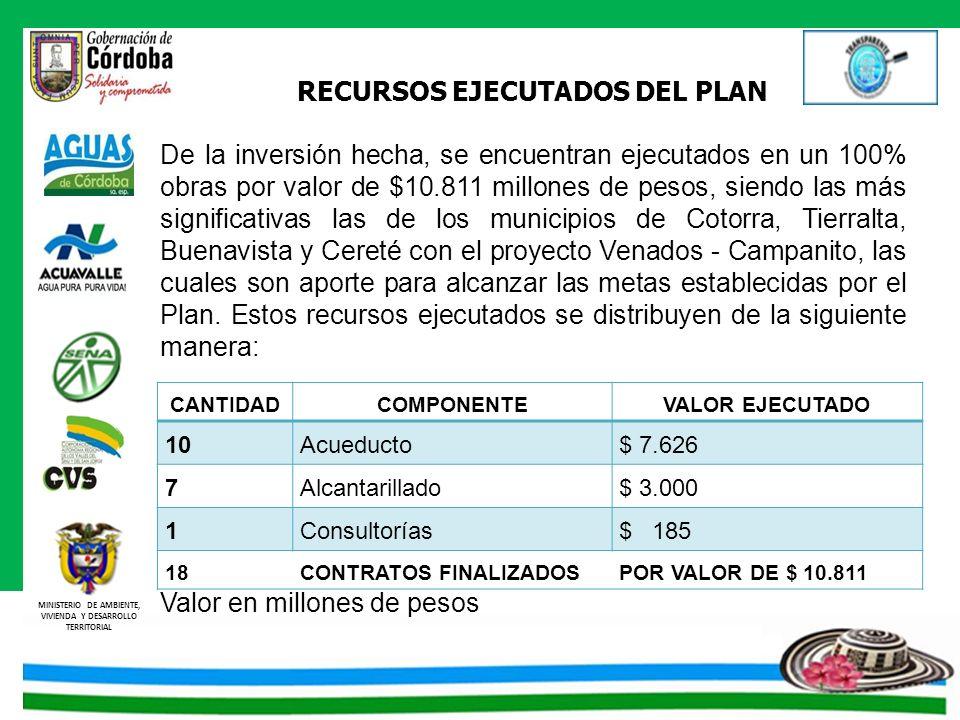 MINISTERIO DE AMBIENTE, VIVIENDA Y DESARROLLO TERRITORIAL RECURSOS EJECUTADOS DEL PLAN De la inversión hecha, se encuentran ejecutados en un 100% obra