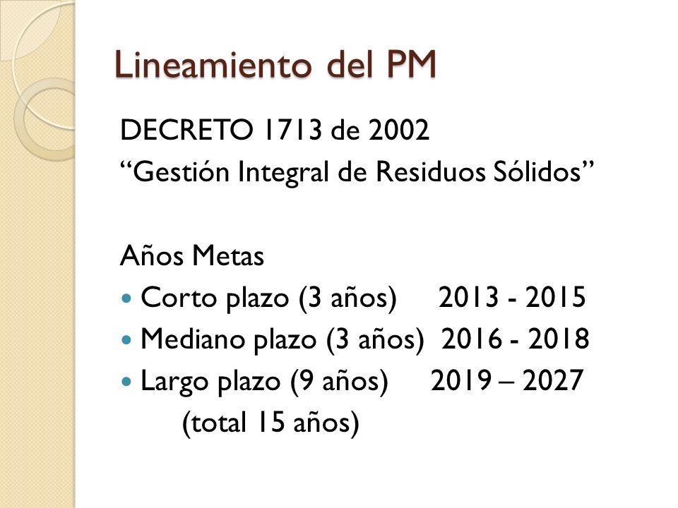 Lineamiento del PM DECRETO 1713 de 2002 Gestión Integral de Residuos Sólidos Años Metas Corto plazo (3 años) 2013 - 2015 Mediano plazo (3 años) 2016 -