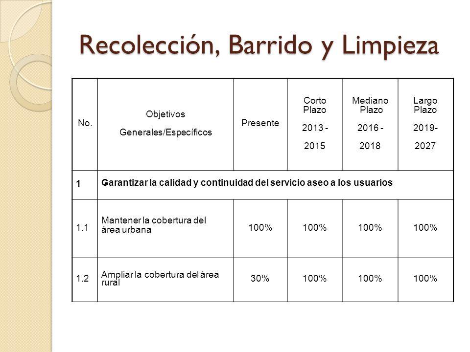 Recolección, Barrido y Limpieza No. Objetivos Generales/Específicos Presente Corto Plazo 2013 - 2015 Mediano Plazo 2016 - 2018 Largo Plazo 2019- 2027