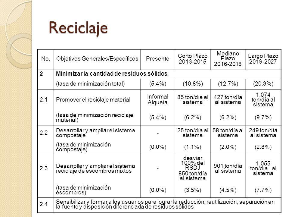 Reciclaje No.Objetivos Generales/EspecíficosPresente Corto Plazo 2013-2015 Mediano Plazo 2016-2018 Largo Plazo 2019-2027 2Minimizar la cantidad de res