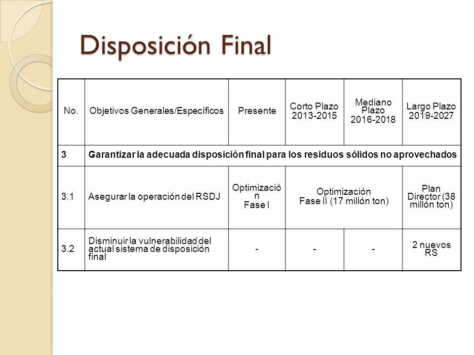 Disposición Final No.Objetivos Generales/EspecíficosPresente Corto Plazo 2013-2015 Mediano Plazo 2016-2018 Largo Plazo 2019-2027 3Garantizar la adecua
