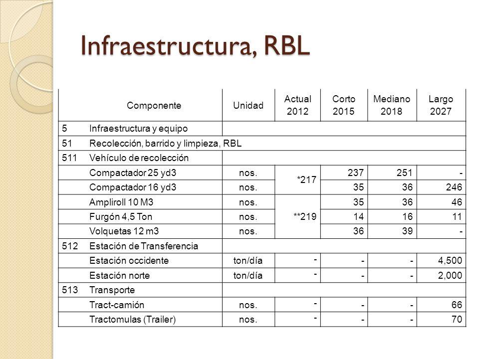 Infraestructura, RBL ComponenteUnidad Actual 2012 Corto 2015 Mediano 2018 Largo 2027 5Infraestructura y equipo 51Recolección, barrido y limpieza, RBL