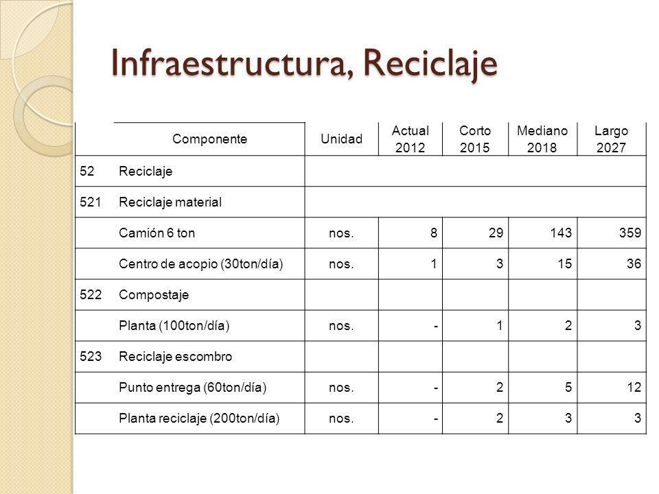 Infraestructura, Reciclaje ComponenteUnidad Actual 2012 Corto 2015 Mediano 2018 Largo 2027 52Reciclaje 521Reciclaje material Camión 6 tonnos.829143359