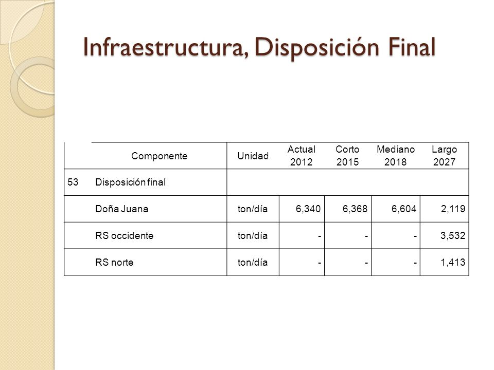 Infraestructura, Disposición Final ComponenteUnidad Actual 2012 Corto 2015 Mediano 2018 Largo 2027 53Disposición final Doña Juanaton/día6,3406,3686,6042,119 RS occidenteton/día---3,532 RS norteton/día---1,413