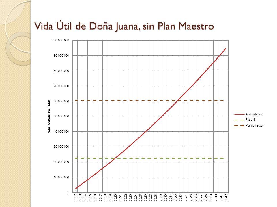 Vida Útil de Doña Juana, sin Plan Maestro
