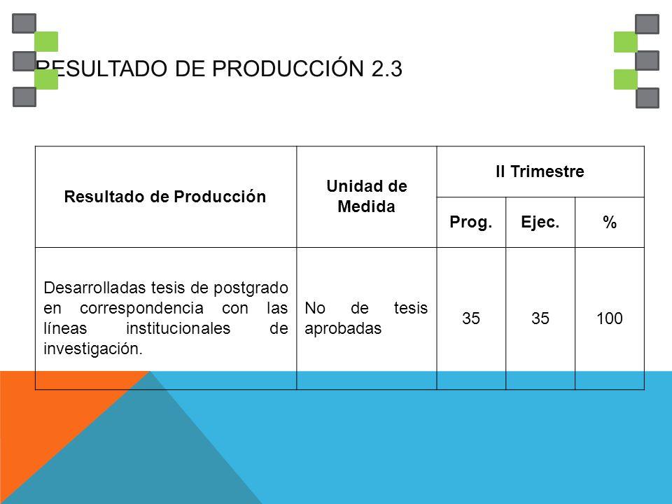 RESULTADO DE PRODUCCIÓN 2.3 Resultado de Producción Unidad de Medida II Trimestre Prog.Ejec.% Desarrolladas tesis de postgrado en correspondencia con las líneas institucionales de investigación.
