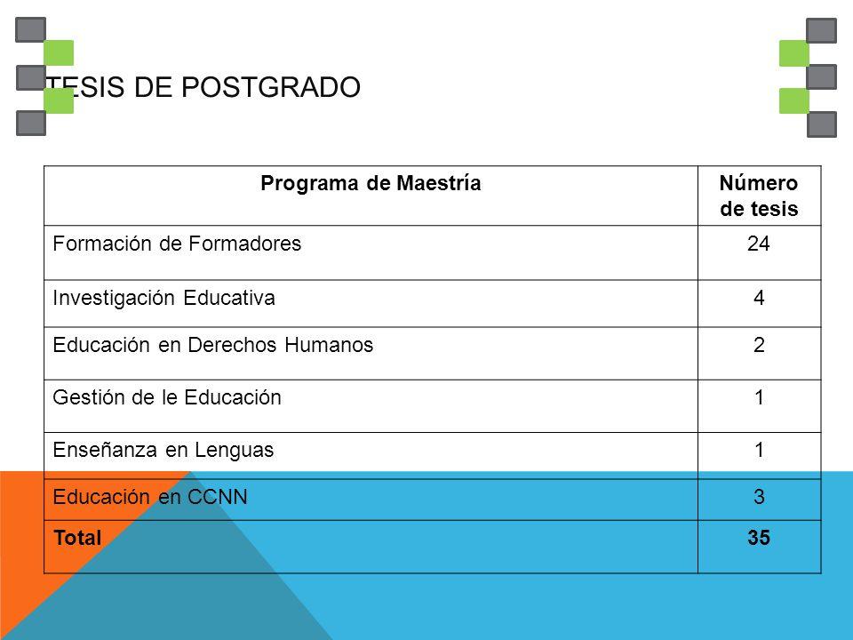 TESIS DE POSTGRADO Programa de MaestríaNúmero de tesis Formación de Formadores24 Investigación Educativa4 Educación en Derechos Humanos2 Gestión de le Educación1 Enseñanza en Lenguas1 Educación en CCNN3 Total35