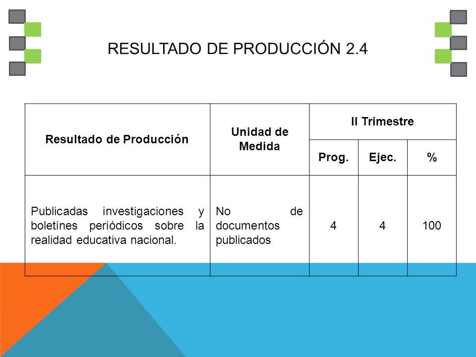 RESULTADO DE PRODUCCIÓN 2.4 Resultado de Producción Unidad de Medida II Trimestre Prog.Ejec.% Publicadas investigaciones y boletines periódicos sobre la realidad educativa nacional.