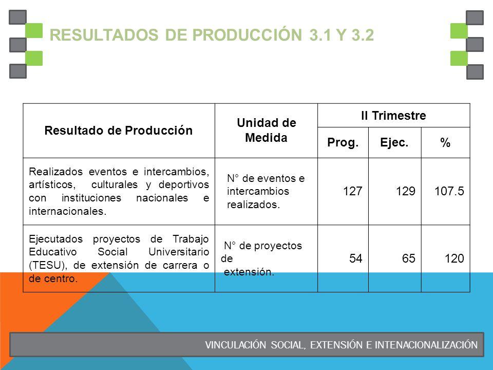 RESULTADOS DE PRODUCCIÓN 3.1 Y 3.2 Resultado de Producción Unidad de Medida II Trimestre Prog.Ejec.% Realizados eventos e intercambios, artísticos, culturales y deportivos con instituciones nacionales e internacionales.