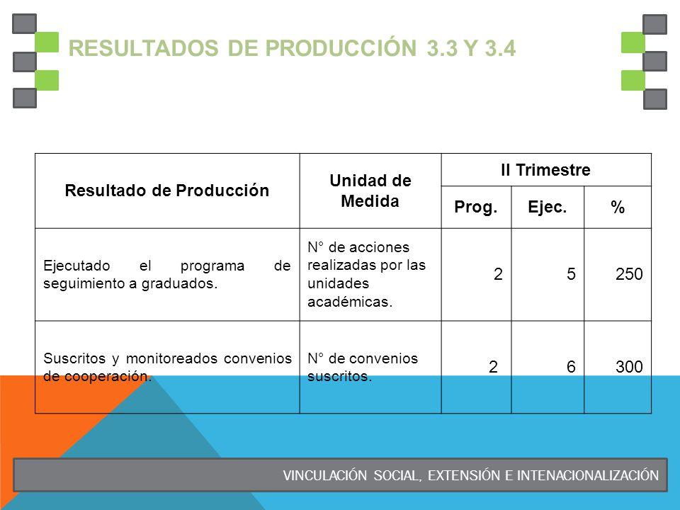 RESULTADOS DE PRODUCCIÓN 3.3 Y 3.4 Resultado de Producción Unidad de Medida II Trimestre Prog.Ejec.% Ejecutado el programa de seguimiento a graduados.
