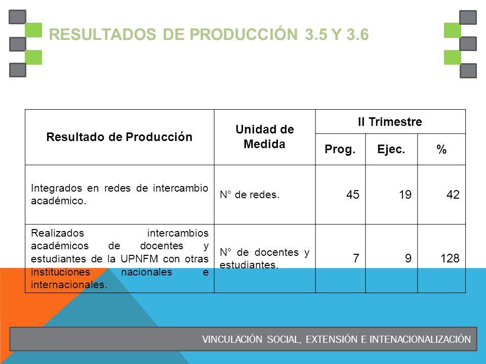 RESULTADOS DE PRODUCCIÓN 3.5 Y 3.6 Resultado de Producción Unidad de Medida II Trimestre Prog.Ejec.% Integrados en redes de intercambio académico. N°