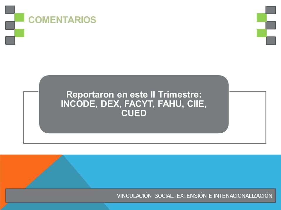 COMENTARIOS VINCULACIÓN SOCIAL, EXTENSIÓN E INTENACIONALIZACIÓN Reportaron en este II Trimestre: INCODE, DEX, FACYT, FAHU, CIIE, CUED