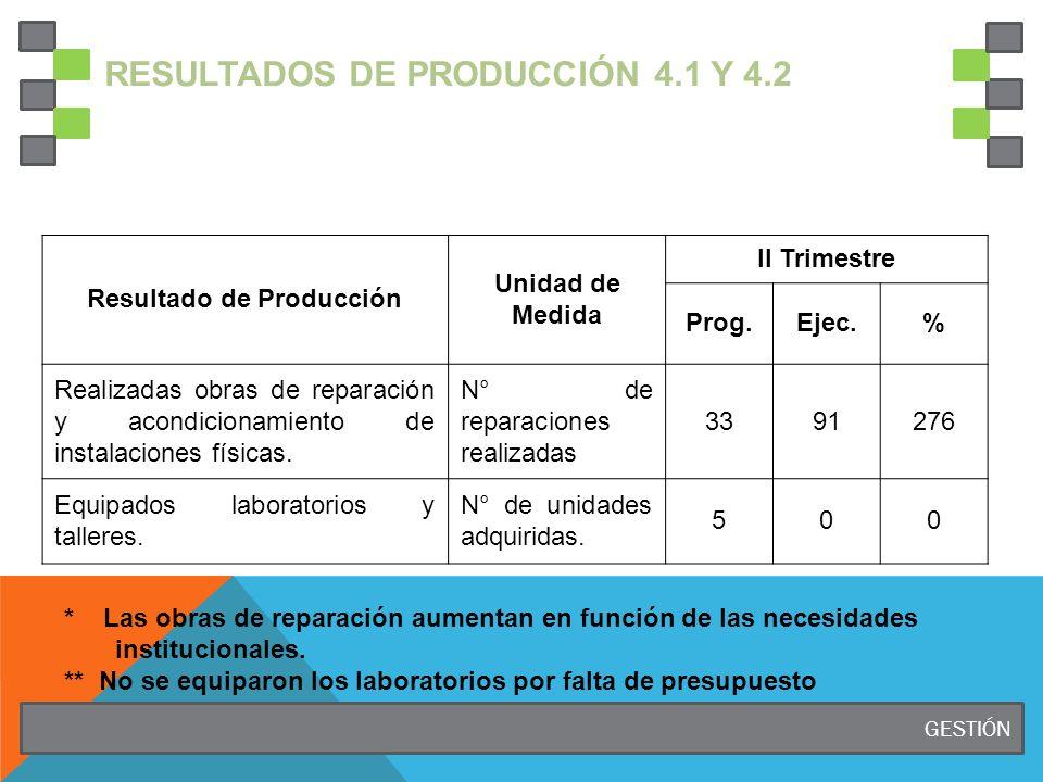 RESULTADOS DE PRODUCCIÓN 4.1 Y 4.2 Resultado de Producción Unidad de Medida II Trimestre Prog.Ejec.% Realizadas obras de reparación y acondicionamiento de instalaciones físicas.