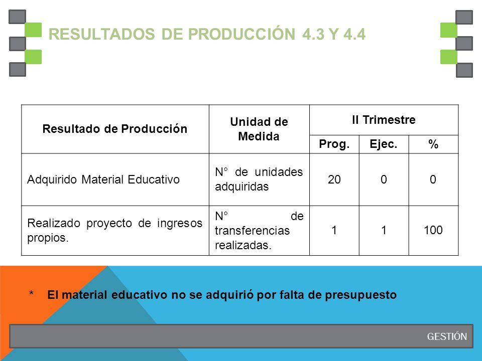 RESULTADOS DE PRODUCCIÓN 4.3 Y 4.4 Resultado de Producción Unidad de Medida II Trimestre Prog.Ejec.% Adquirido Material Educativo N° de unidades adquiridas 2000 Realizado proyecto de ingresos propios.