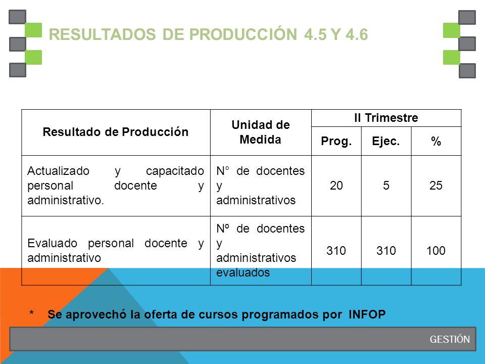 RESULTADOS DE PRODUCCIÓN 4.5 Y 4.6 Resultado de Producción Unidad de Medida II Trimestre Prog.Ejec.% Actualizado y capacitado personal docente y admin