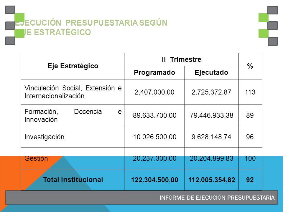 INFORME DE EJECUCIÓN PRESUPUESTARIA EJECUCIÓN PRESUPUESTARIA SEGÚN EJE ESTRATÉGICO Eje Estratégico II Trimestre % ProgramadoEjecutado Vinculación Social, Extensión e Internacionalización 2.407.000,002.725.372,87113 Formación, Docencia e Innovación 89.633.700,0079.446.933,3889 Investigación10.026.500,009.628.148,7496 Gestión20.237.300,0020.204.899,83100 Total Institucional 122.304.500,00112.005.354,8292