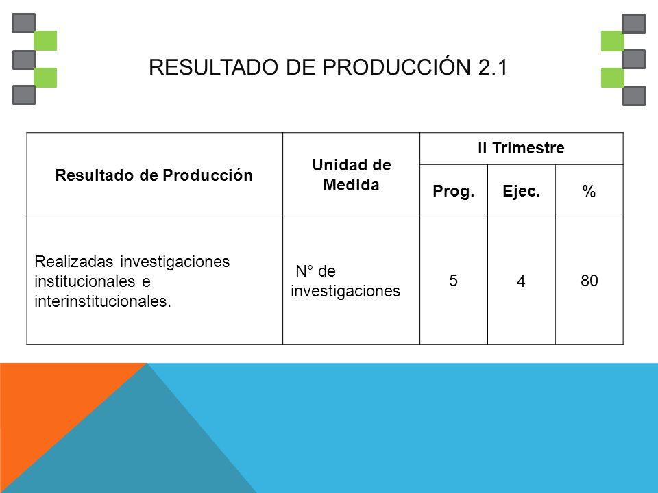RESULTADO DE PRODUCCIÓN 2.1 Resultado de Producción Unidad de Medida II Trimestre Prog.Ejec.% Realizadas investigaciones institucionales e interinstit