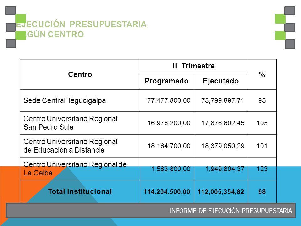 INFORME DE EJECUCIÓN PRESUPUESTARIA EJECUCIÓN PRESUPUESTARIA SEGÚN CENTRO Centro II Trimestre % ProgramadoEjecutado Sede Central Tegucigalpa 77.477.80