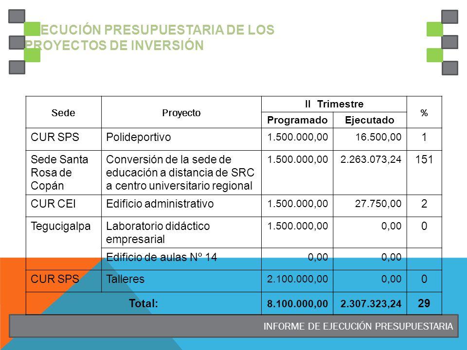 INFORME DE EJECUCIÓN PRESUPUESTARIA EJECUCIÓN PRESUPUESTARIA DE LOS PROYECTOS DE INVERSIÓN SedeProyecto II Trimestre % ProgramadoEjecutado CUR SPSPolideportivo 1.500.000,0016.500,00 1 Sede Santa Rosa de Copán Conversión de la sede de educación a distancia de SRC a centro universitario regional 1.500.000,002.263.073,24 151 CUR CEIEdificio administrativo 1.500.000,0027.750,00 2 TegucigalpaLaboratorio didáctico empresarial 1.500.000,000,00 0 Edificio de aulas Nº 14 0,00 CUR SPSTalleres 2.100.000,000,00 0 Total: 8.100.000,002.307.323,24 29