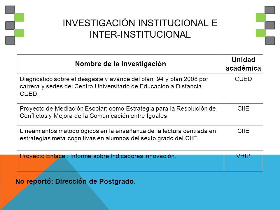 INVESTIGACIÓN INSTITUCIONAL E INTER-INSTITUCIONAL Nombre de la Investigación Unidad académica Diagnóstico sobre el desgaste y avance del plan 94 y plan 2008 por carrera y sedes del Centro Universitario de Educación a Distancia CUED.