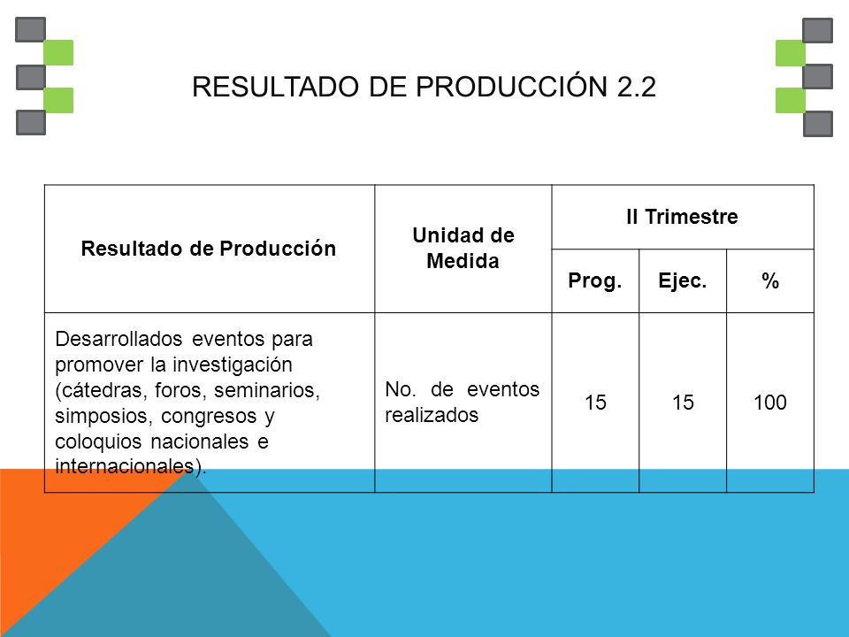 RESULTADO DE PRODUCCIÓN 2.2 Resultado de Producción Unidad de Medida II Trimestre Prog.Ejec.% Desarrollados eventos para promover la investigación (cátedras, foros, seminarios, simposios, congresos y coloquios nacionales e internacionales).