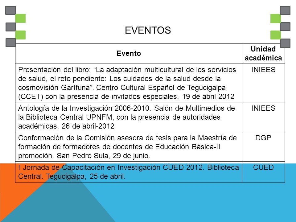 EVENTOS Evento Unidad académica I Encuentro de estudiantes Investigadores.