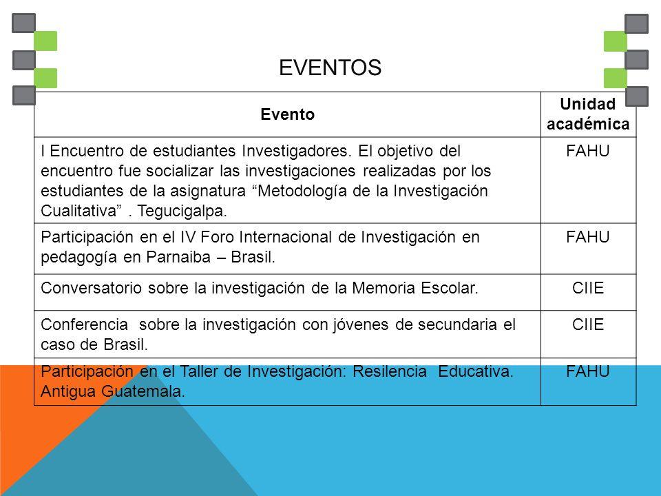 EVENTOS Evento Unidad académica I Encuentro de estudiantes Investigadores. El objetivo del encuentro fue socializar las investigaciones realizadas por