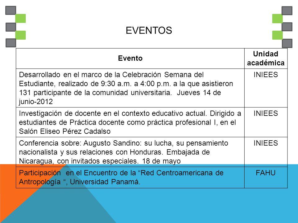 EVENTOS Evento Unidad académica Desarrollado en el marco de la Celebración Semana del Estudiante, realizado de 9:30 a.m.
