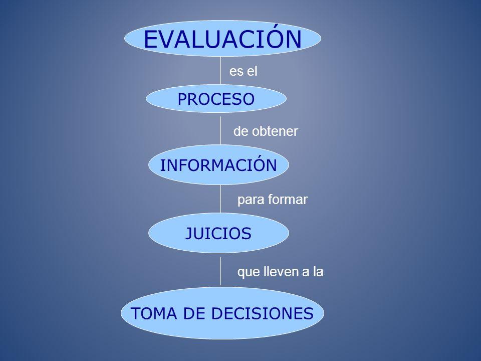 OROS, M. (2013). EVALUAR ES…