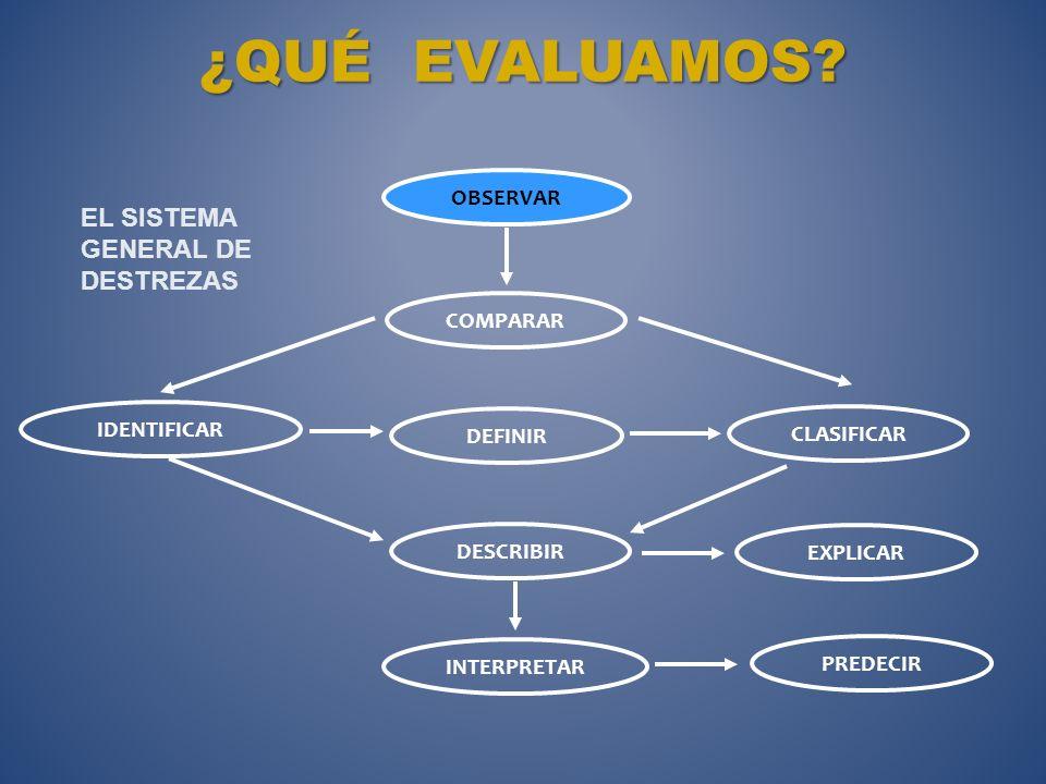 OROS, M. (2013). ¿Qué evaluar?¿Cuándo evaluar?¿Quién evalúa? Contenidos: Conceptuales Procedimentales Actitudinales Momentos: Diagnóstica Formativa Su