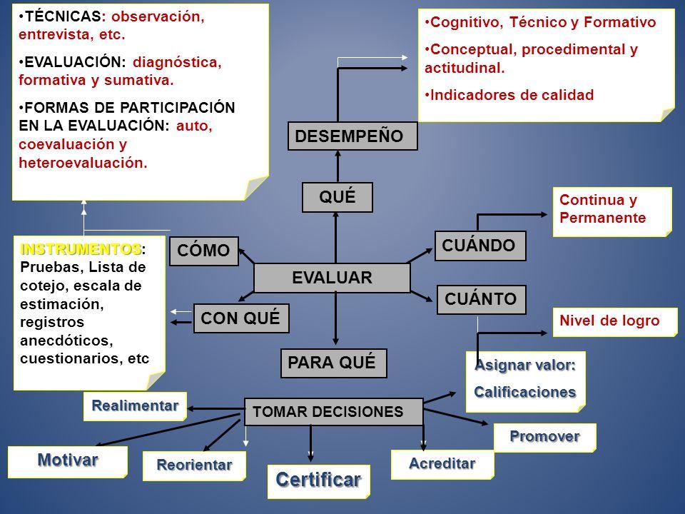 Evaluación por COMPETENCIAS OROS, M. (2013).