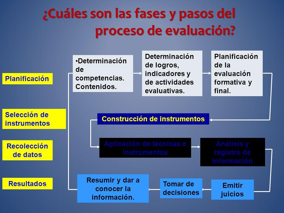 Continua y Permanente TÉCNICAS: observación, entrevista, etc. EVALUACIÓN: diagnóstica, formativa y sumativa. FORMAS DE PARTICIPACIÓN EN LA EVALUACIÓN: