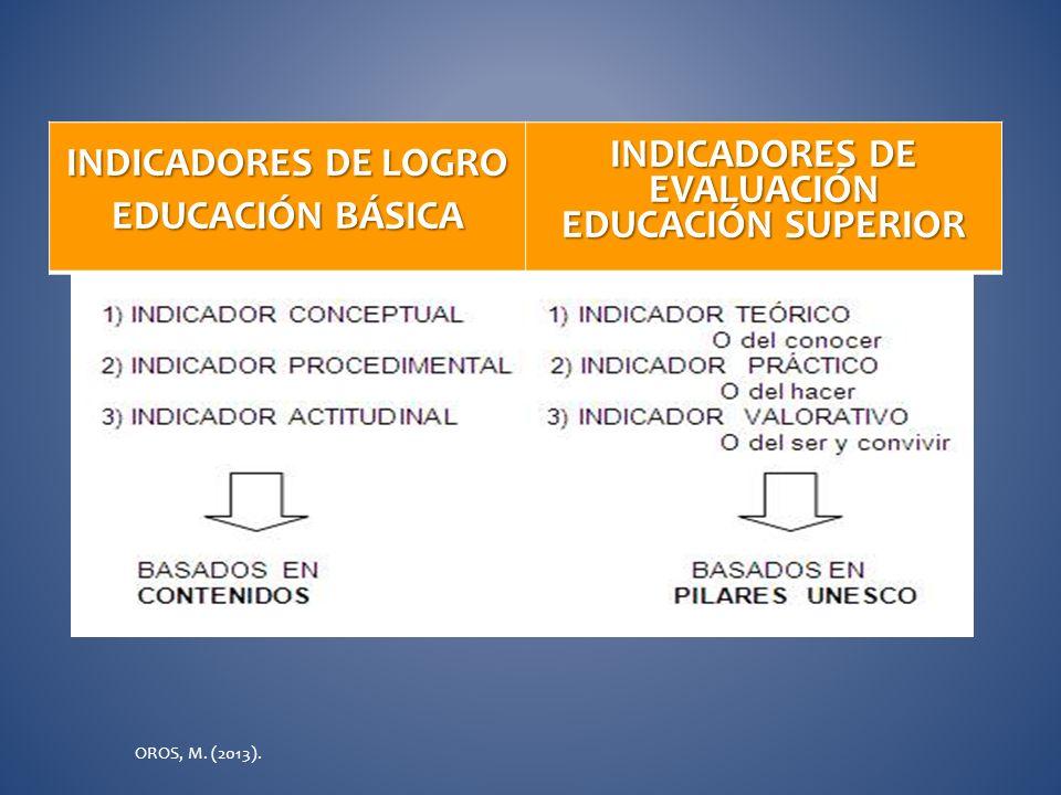 PLANIFICACIÓN DE EVALUACIÓN DE COMPETENCIAS Definir las competencias (aprendizajes esperados) Definir las competencias (aprendizajes esperados) que se