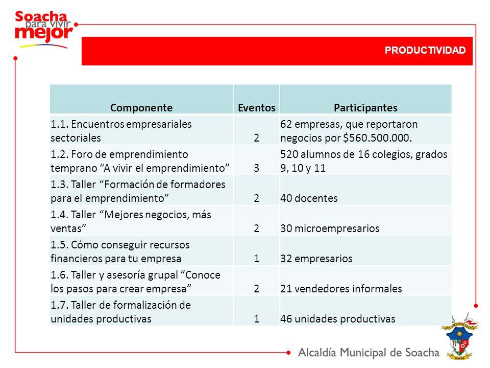 ComponenteEventosParticipantes 1.1. Encuentros empresariales sectoriales2 62 empresas, que reportaron negocios por $560.500.000. 1.2. Foro de emprendi