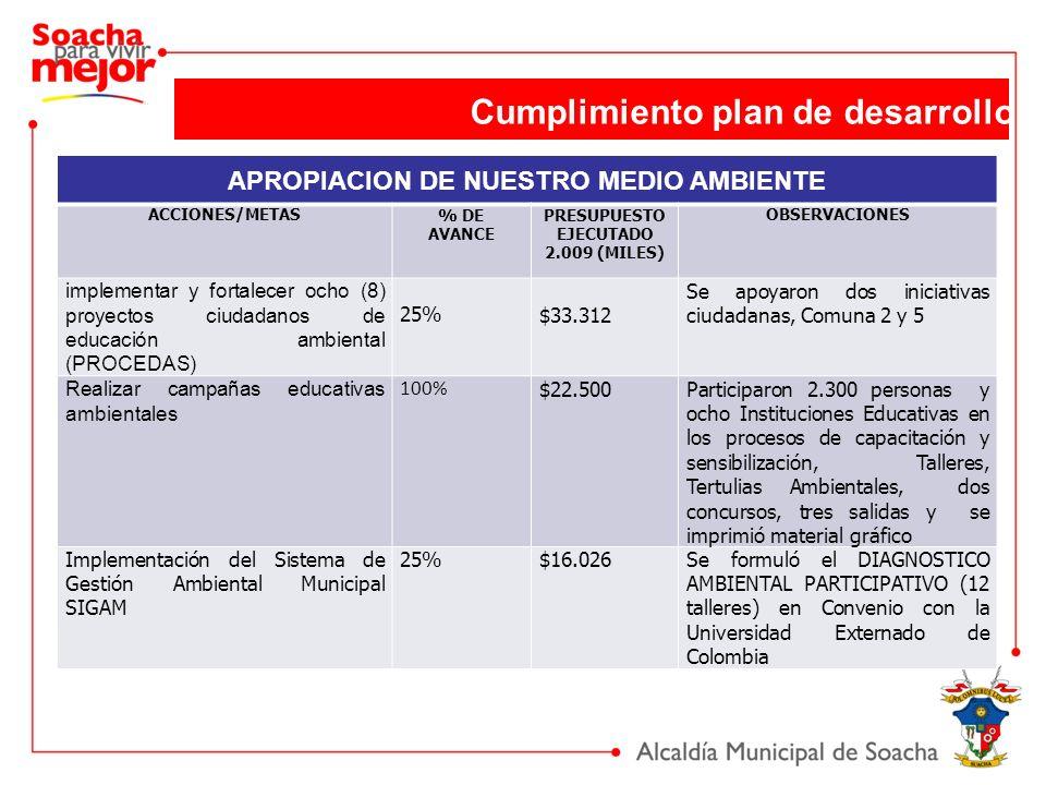 Cumplimiento plan de desarrollo APROPIACION DE NUESTRO MEDIO AMBIENTE ACCIONES/METAS% DE AVANCE PRESUPUESTO EJECUTADO 2.009 (MILES) OBSERVACIONES impl