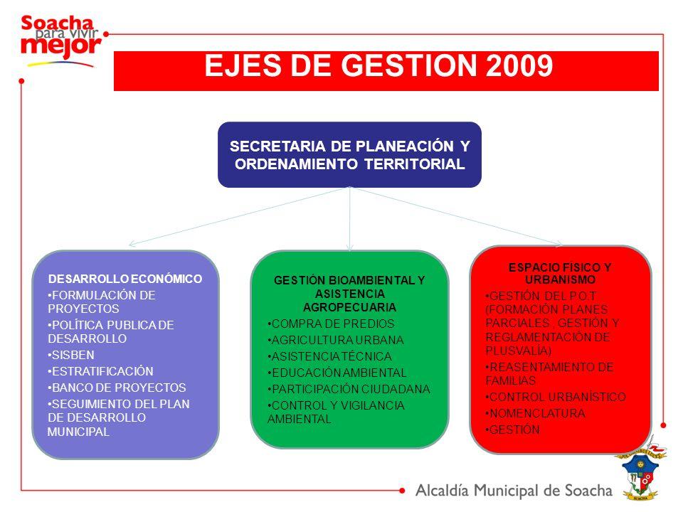 EJES DE GESTION 2009 SECRETARIA DE PLANEACIÓN Y ORDENAMIENTO TERRITORIAL GESTIÓN BIOAMBIENTAL Y ASISTENCIA AGROPECUARIA COMPRA DE PREDIOS AGRICULTURA URBANA ASISTENCIA TÉCNICA EDUCACIÓN AMBIENTAL PARTICIPACIÓN CIUDADANA CONTROL Y VIGILANCIA AMBIENTAL ESPACIO FÍSICO Y URBANISMO GESTIÓN DEL P.O.T (FORMACIÓN PLANES PARCIALES, GESTIÓN Y REGLAMENTACIÓN DE PLUSVALÍA) REASENTAMIENTO DE FAMILIAS CONTROL URBANÍSTICO NOMENCLATURA GESTIÓN DESARROLLO ECONÓMICO FORMULACIÓN DE PROYECTOS POLÍTICA PUBLICA DE DESARROLLO SISBEN ESTRATIFICACIÓN BANCO DE PROYECTOS SEGUIMIENTO DEL PLAN DE DESARROLLO MUNICIPAL