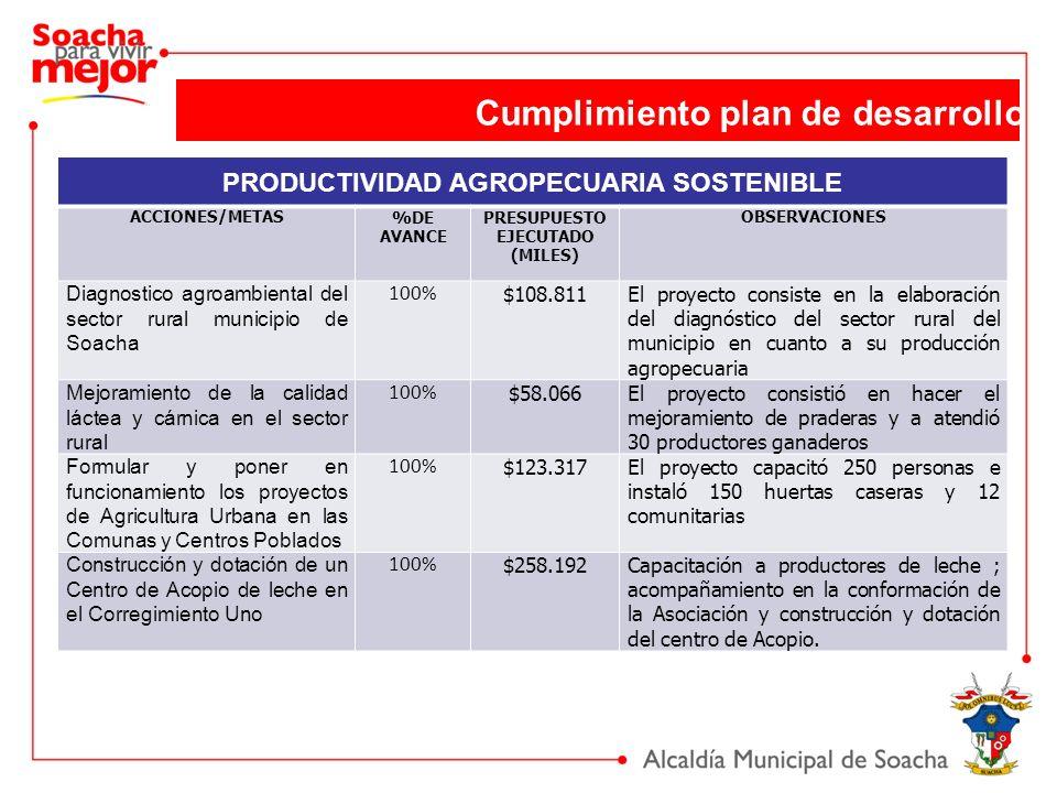 PRODUCTIVIDAD AGROPECUARIA SOSTENIBLE ACCIONES/METAS%DE AVANCE PRESUPUESTO EJECUTADO (MILES) OBSERVACIONES Diagnostico agroambiental del sector rural municipio de Soacha 100% $108.811El proyecto consiste en la elaboración del diagnóstico del sector rural del municipio en cuanto a su producción agropecuaria Mejoramiento de la calidad láctea y cárnica en el sector rural 100% $58.066El proyecto consistió en hacer el mejoramiento de praderas y a atendió 30 productores ganaderos Formular y poner en funcionamiento los proyectos de Agricultura Urbana en las Comunas y Centros Poblados 100% $123.317El proyecto capacitó 250 personas e instaló 150 huertas caseras y 12 comunitarias Construcción y dotación de un Centro de Acopio de leche en el Corregimiento Uno 100% $258.192Capacitación a productores de leche ; acompañamiento en la conformación de la Asociación y construcción y dotación del centro de Acopio.
