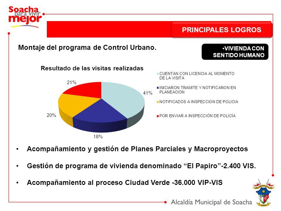 PRINCIPALES LOGROS Montaje del programa de Control Urbano. Acompañamiento y gestión de Planes Parciales y Macroproyectos Gestión de programa de vivien