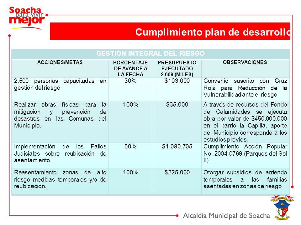 Cumplimiento plan de desarrollo