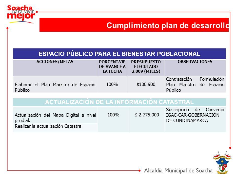 ACTUALIZACIÓN DE LA INFORMACIÓN CATASTRAL Actualización del Mapa Digital a nivel predial. 100%$ 2.775.000 Suscripción de Convenio IGAC-CAR-GOBERNACIÓN