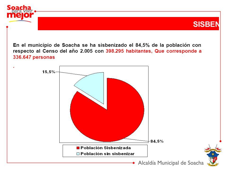 En el municipio de Soacha se ha sisbenizado el 84,5% de la población con respecto al Censo del año 2.005 con 398.295 habitantes, Que corresponde a 336.647 personas.