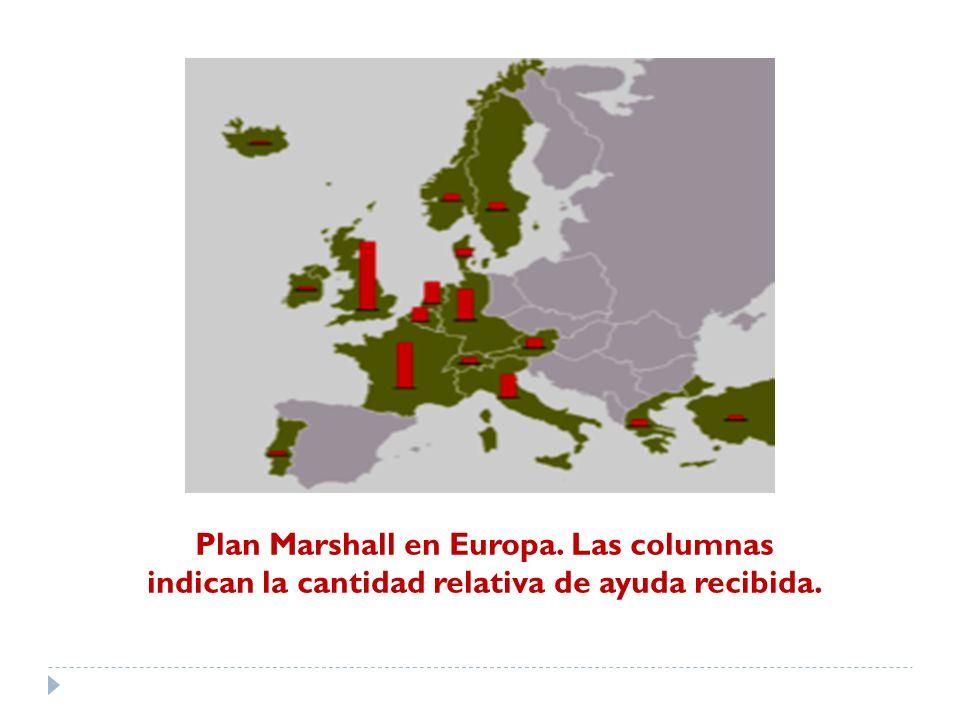 Plan Marshall en Europa. Las columnas indican la cantidad relativa de ayuda recibida.